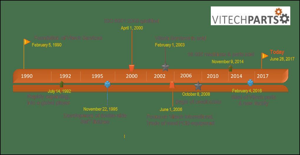 Timeline of Vitech International BV