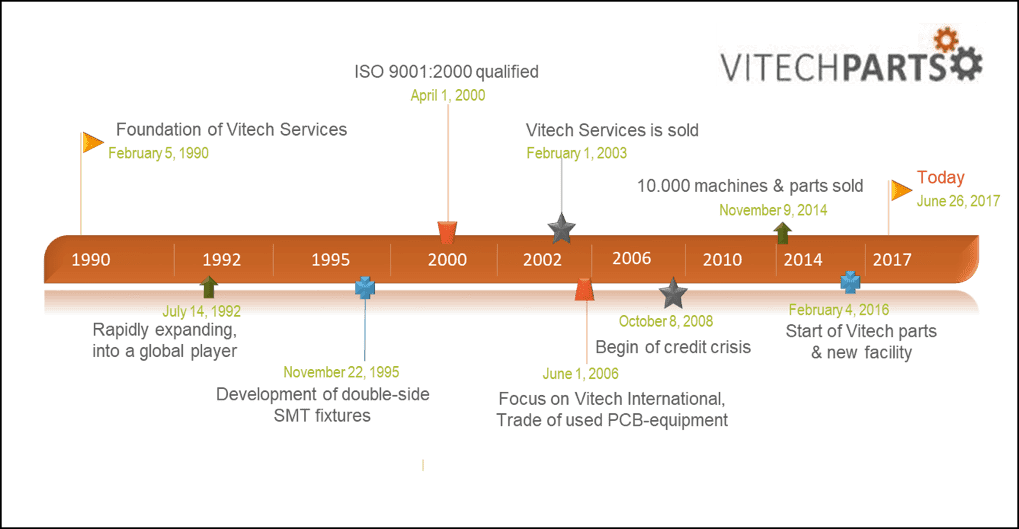 Timeline of Vitech International BV